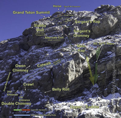 Cool image showing parts of the Owens-Spalding route annotated (see http://wyomingwhiskey.blogspot.com/p/the-grand-tetons-owen-spalding-route.html for a lot more of these if you're interested in the route)